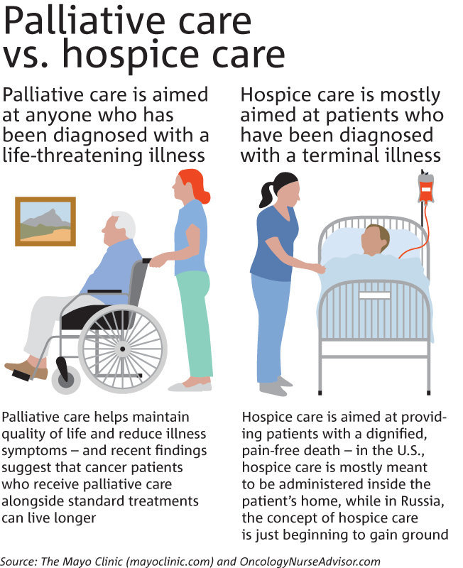 hospice care the differences between home Hospice and palliative care both offer compassionate care to patients with serious illnesses, but they are not interchangeable palliative is always a component of hospice care, but palliative care is also a separate specialty palliative care focuses on relieving symptoms associated with the .